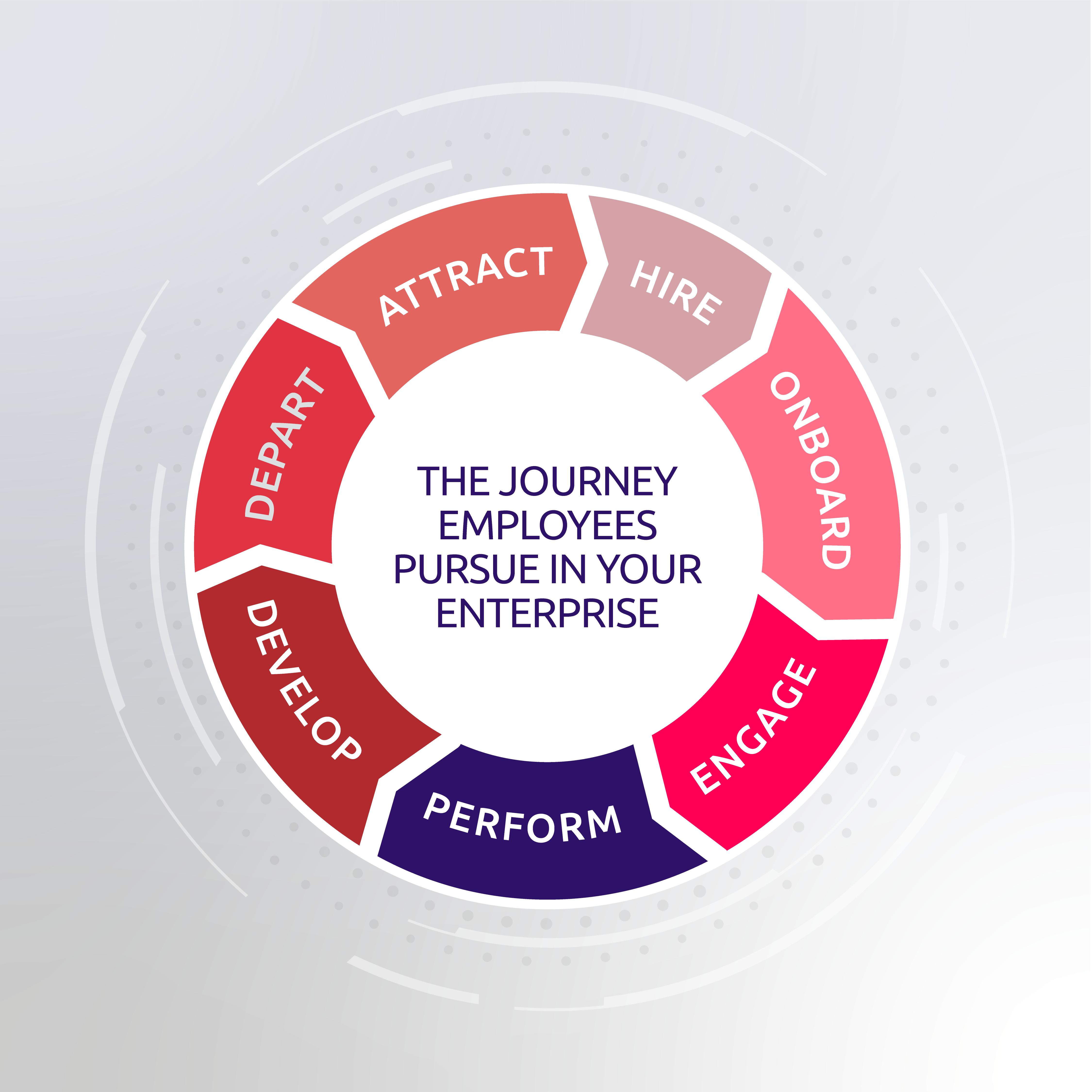 employees journey